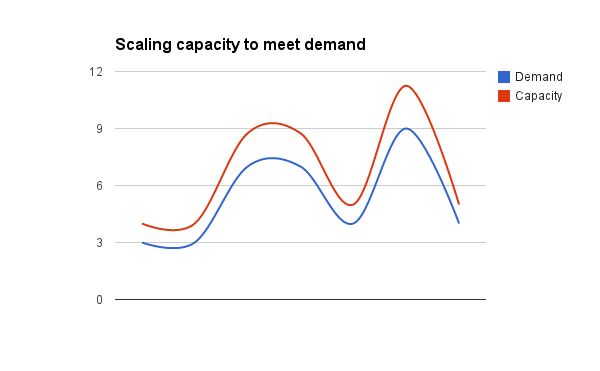 A chart showing how resources can scale to meet demand.