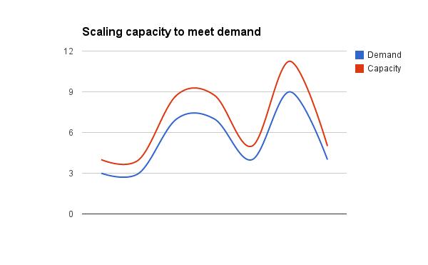 Gráfico que muestra cómo escalar recursos para cumplir con la demanda.