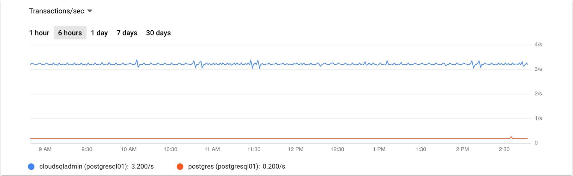 過去 6 時間の 1 秒あたりのトランザクション数を表すグラフ。