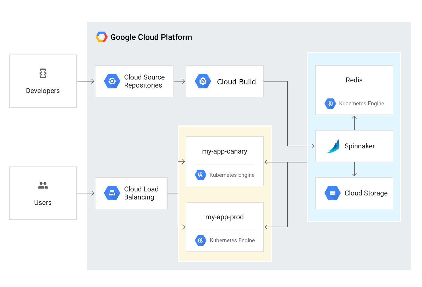 Continuous Delivery Pipelines with Spinnaker and Google Kubernetes