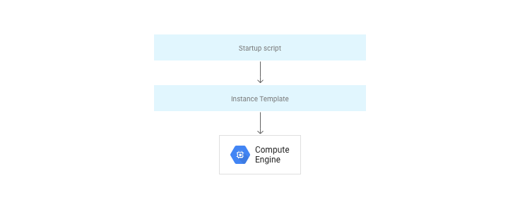 A diagram showing how start up scripts, instance templates, and instances work together.