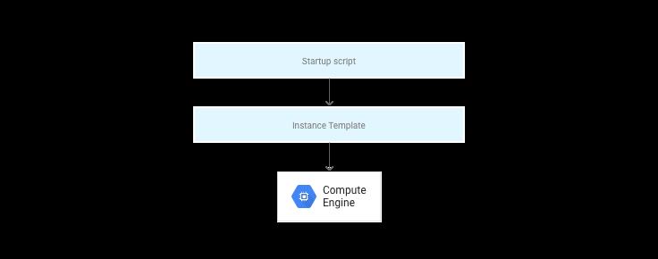 Diagrama que mostra como scripts de inicialização, modelos de instância e instâncias trabalham juntos.