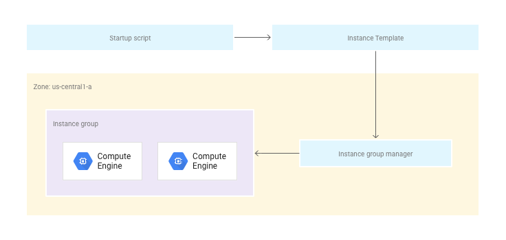 A diagram showing how startup scripts, instance templates, instance group       managers, and managed instance groups work together