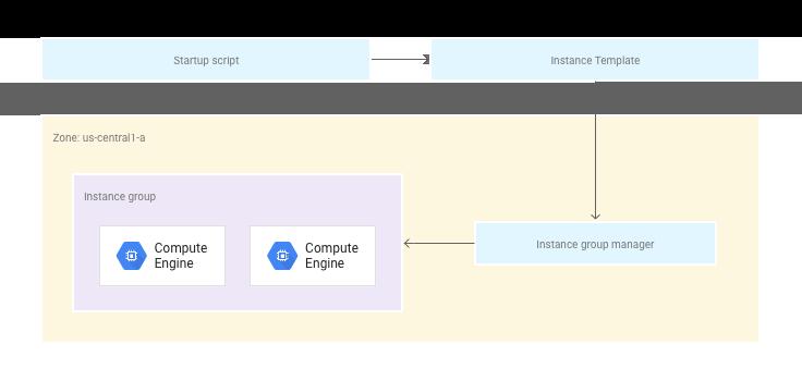 展示启动脚本、实例模板、实例组管理器和托管实例组如何协同工作的图表