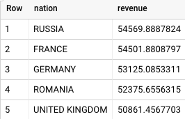 BigQuery results for the local supplier volume results query.