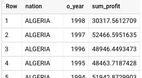 BigQuery-Ergebnisse für die Produkttyp-Profit-Measure-Abfrage