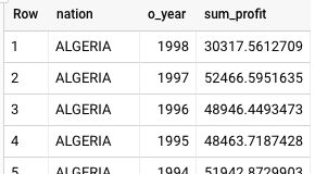 BigQuery results for the product type profit measure query.