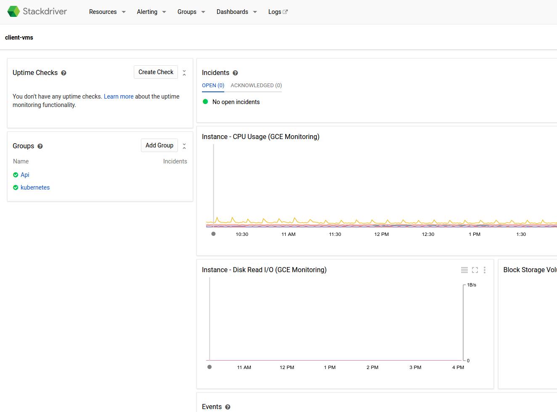 Stackdriver monitoring dashboard