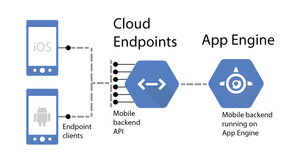 Mobile clients     connected to App Engine through Cloud Endpoints
