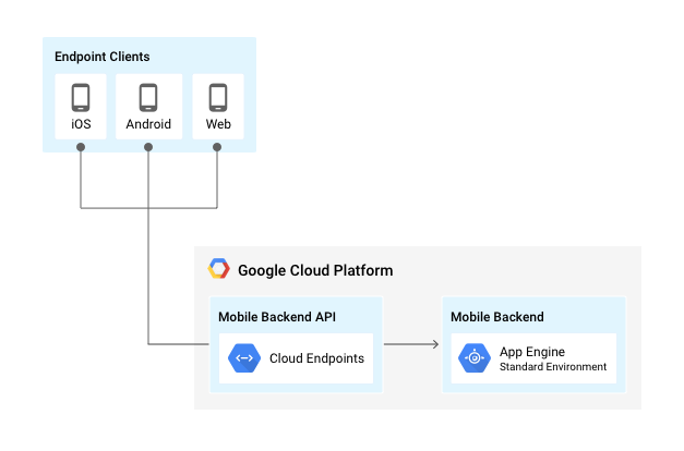 App Engine と Endpoints