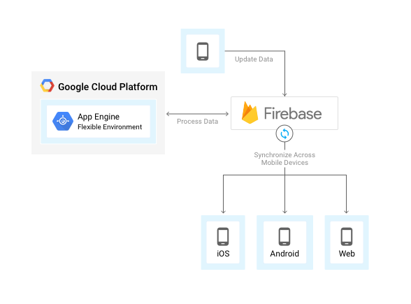 Firebase e ambiente flexível do App Engine
