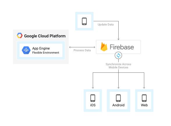 Firebase 和 App Engine 柔性环境