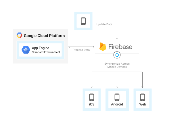 Firebase 및 App Engine