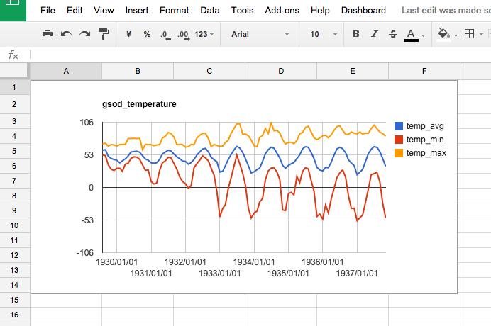 世界の平均、最低、最高気温データの折れ線グラフ