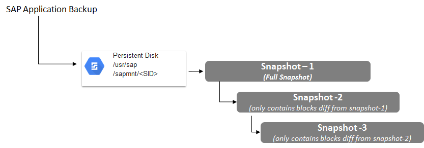 En el diagrama, se muestran instantáneas incrementales y completas de los datos de aplicación de SAP en un disco persistente.