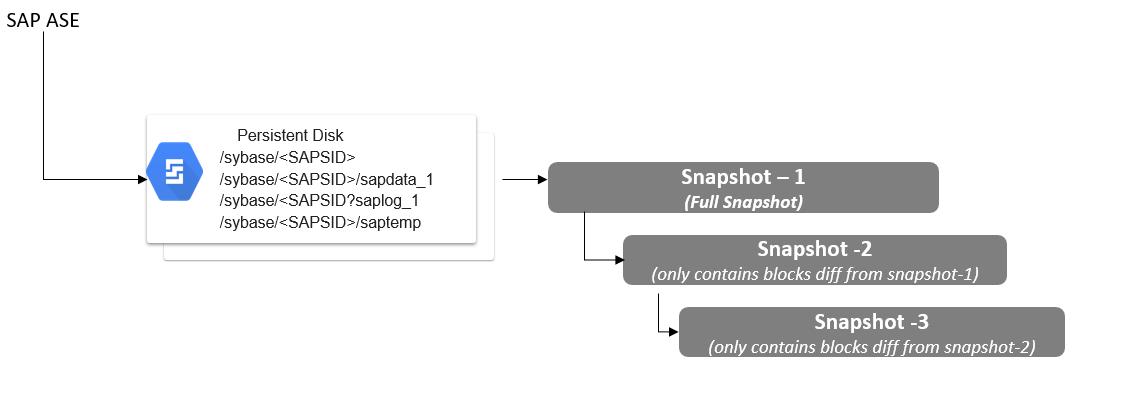 En el diagrama, se muestran instantáneas incrementales y completas de datos de SAPASE en un disco persistente.