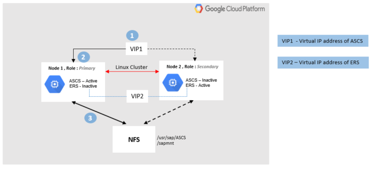 One VM hosts active ASCS and inactive ERS. Another VM hosts inactive ASCS and active ERS. The VM pair, ERS pair, and NFS each have their own VIP