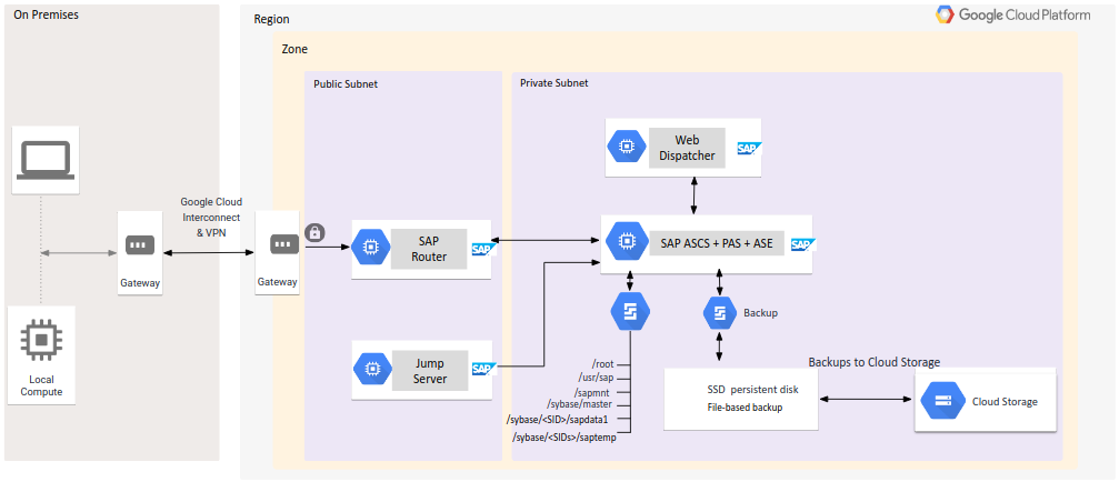 SAP ASCS, PAS, and SAP ASE are installed on a single VM with a Linux directory structure