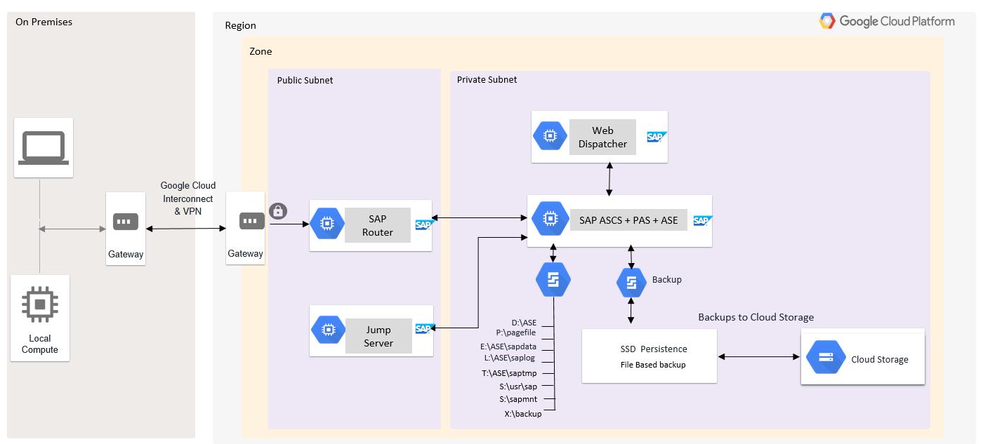 SAPASCS, PAS y SAPASE se instalan en una sola VM con un directorio de unidades de Windows.