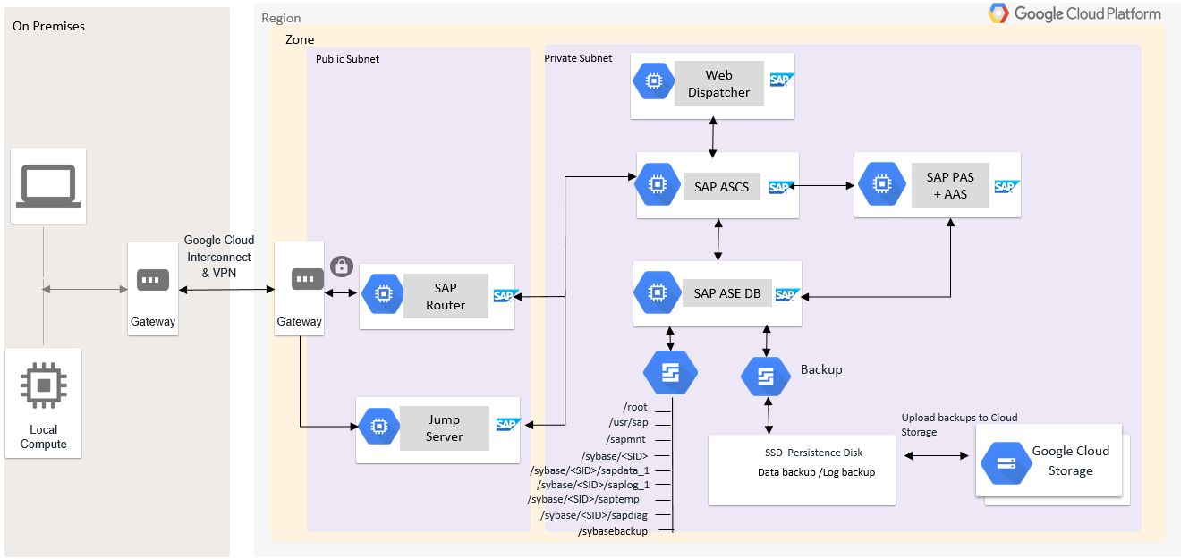 SAPASCS, PAS y SAPASE se instalan en VM diferentes con una estructura de directorios de Linux.