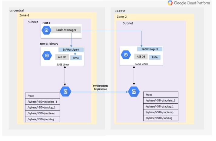 La instancia principal de SAPASE se instala en una VM en una zona. La instancia secundaria se instala en una VM en una zona diferente. Los datos se replican de forma síncrona entre las dos instancias.