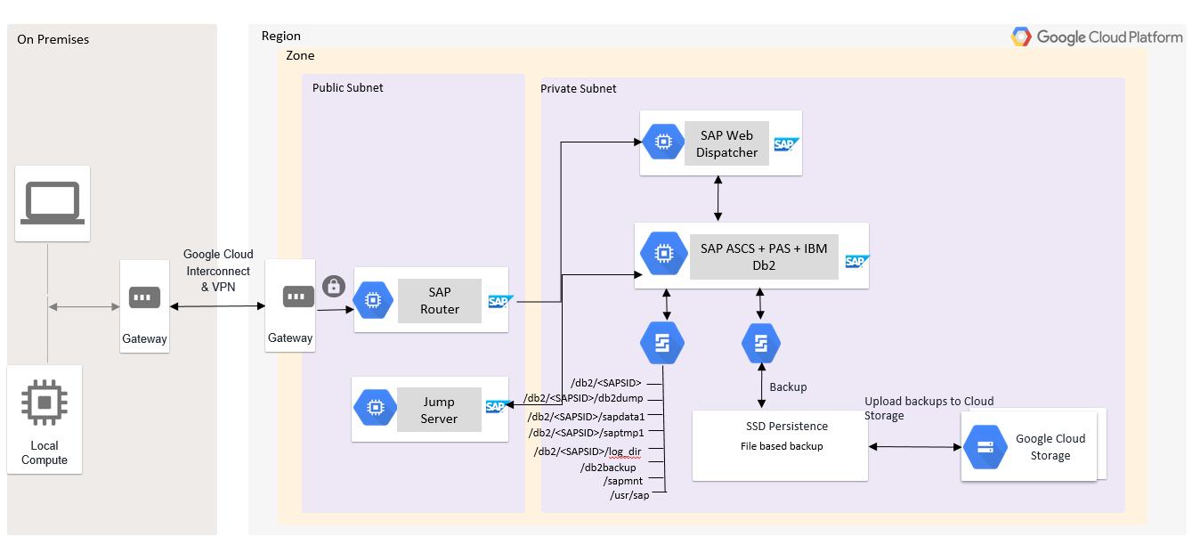 SAPASCS, IBMDb2 y PAS se instalan en una sola VM con una estructura de directorios de Linux.