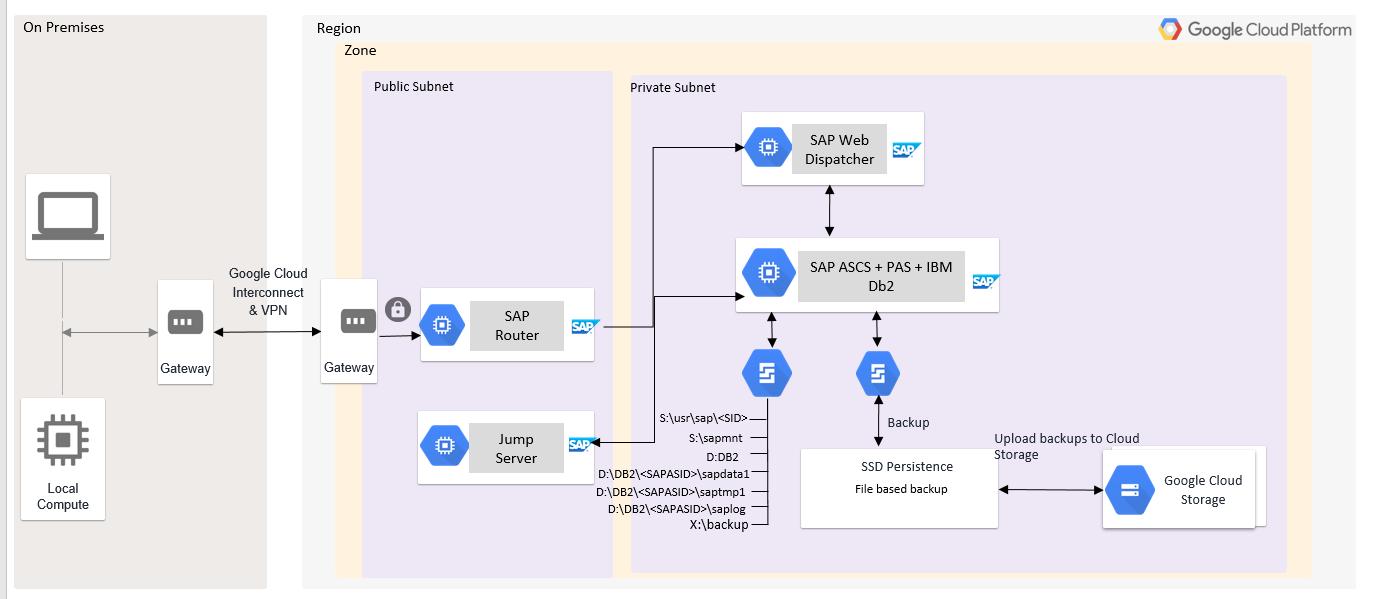 SAPASCS, IBMDb2 y PAS se instalan en una sola VM con un directorio de unidades de Windows.