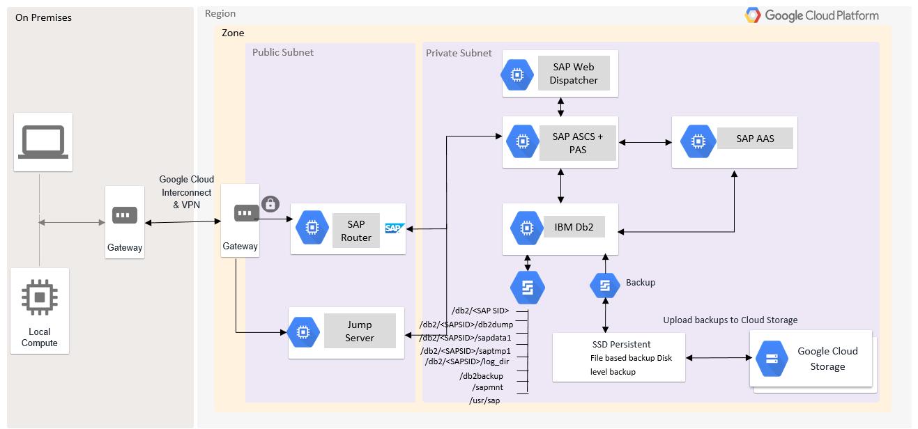 SAPASCS, IBMDb2 y PAS se instalan en VM diferentes con una estructura de directorios de Linux.