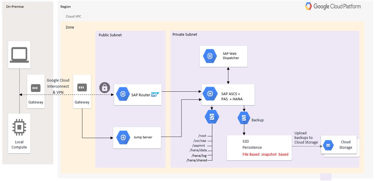 SAP ASCS、PAS、HANA は単一の VM にインストールされます