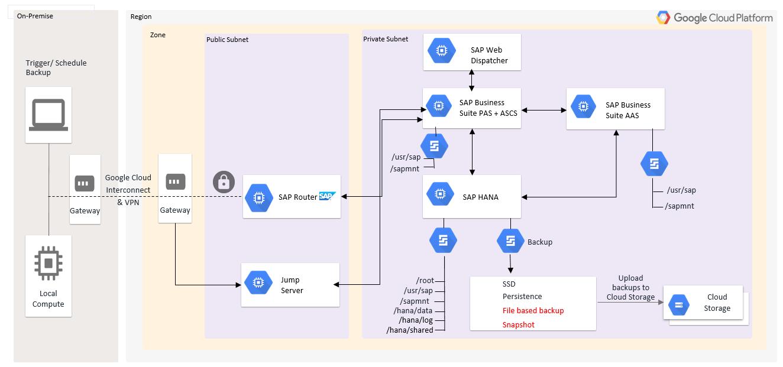 SAP Business Suite, PAS e ASCS são instalados em uma VM, e o SAP HANA é instalado em outra VM.