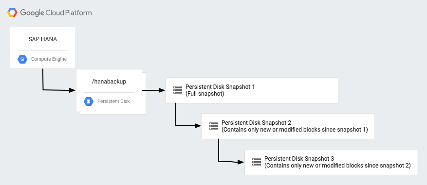Diagram shows full and incremental snapshots of HANA data on a persistent disk