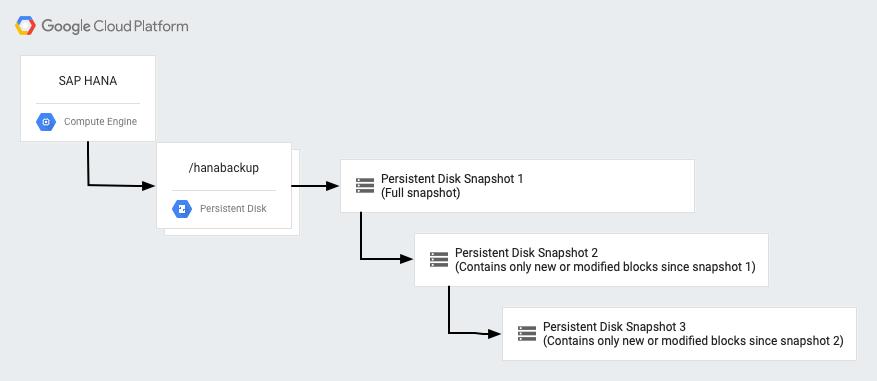 O diagrama mostra snapshots completos e incrementais de dados do HANA em um disco permanente