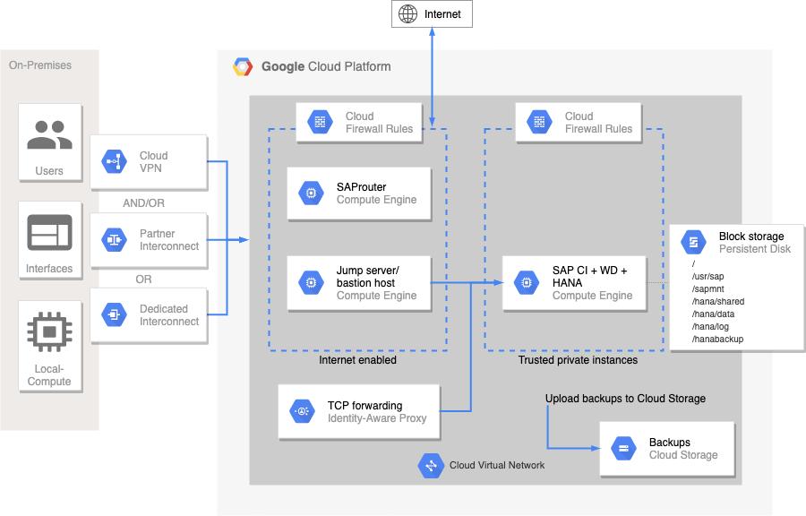 O diagrama mostra ASCS, PAS, Web Disatcher e HANA em uma única VM
