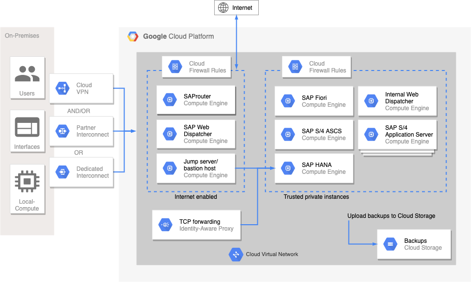 Diagram shows Web Dispatcher, Fiori, S/4 PAS, ASCS, and HANA all on separate VMs
