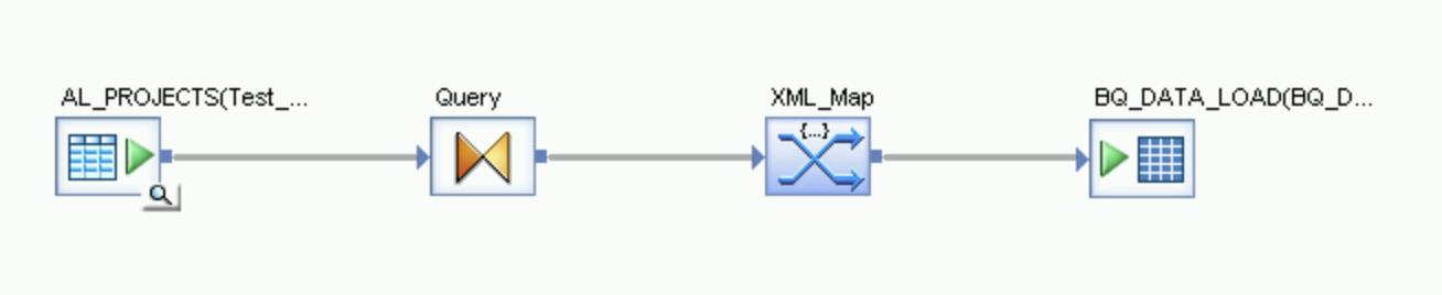 Captura de pantalla de los íconos que representan el flujo de la tabla de origen a través de la transformación de consulta y la asignación XML a la tabla de BigQuery