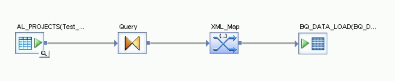A screen capture of icons that represent the flow from the source   table through the Query transform and XML map to the BigQuery table.
