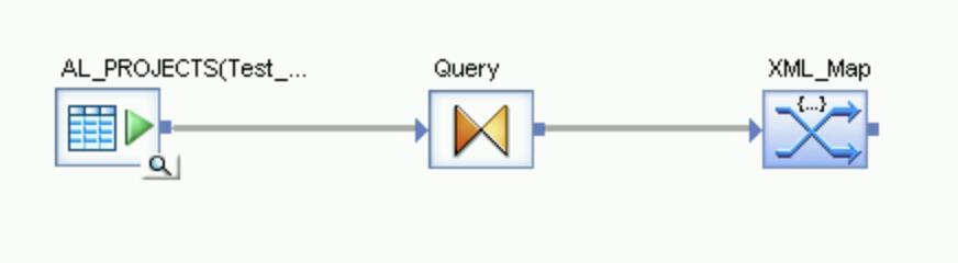 Uma captura de tela de ícones que representam o fluxo da tabela de origem por meio da transformação Consulta para o mapa XML.