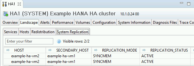 Screenshot of the System Replication Status tab in SAP HANA Studio