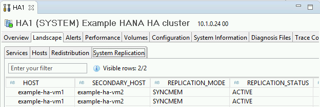 Captura de pantalla de la pestaña System Replication Status (Estado de replicación del sistema) en SAP HANA Studio