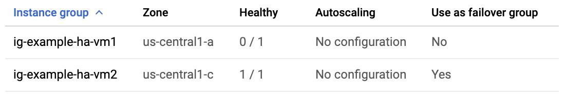 ロードバランサの詳細ページ。ig-example-ha-vm2 インスタンスの [正常] 列に「1/1」が表示されています。