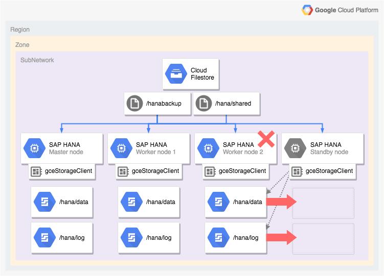 该图描绘了横向扩容 SAP HANA 系统的架构,其中包括对主机自动故障转移的支持