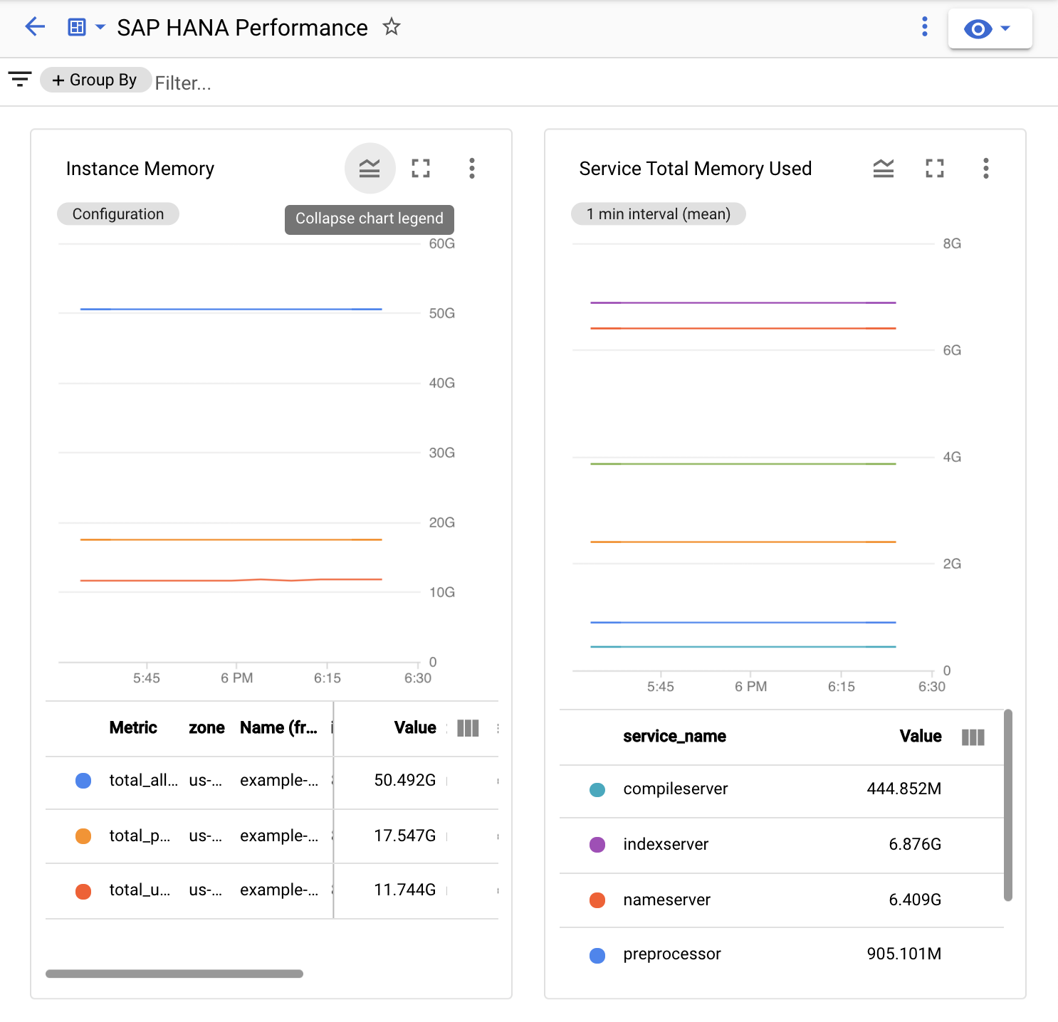 Screen capture shows the top two charts of the custom SAP HANA Perfromance dashboard in Monitoring