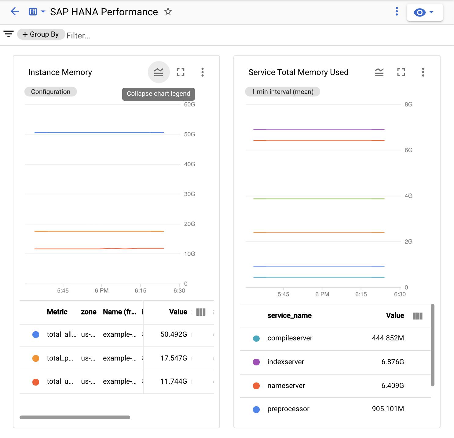 La captura de pantalla muestra los dos gráficos principales del panel personalizado del rendimiento de SAPHANA en Monitoring