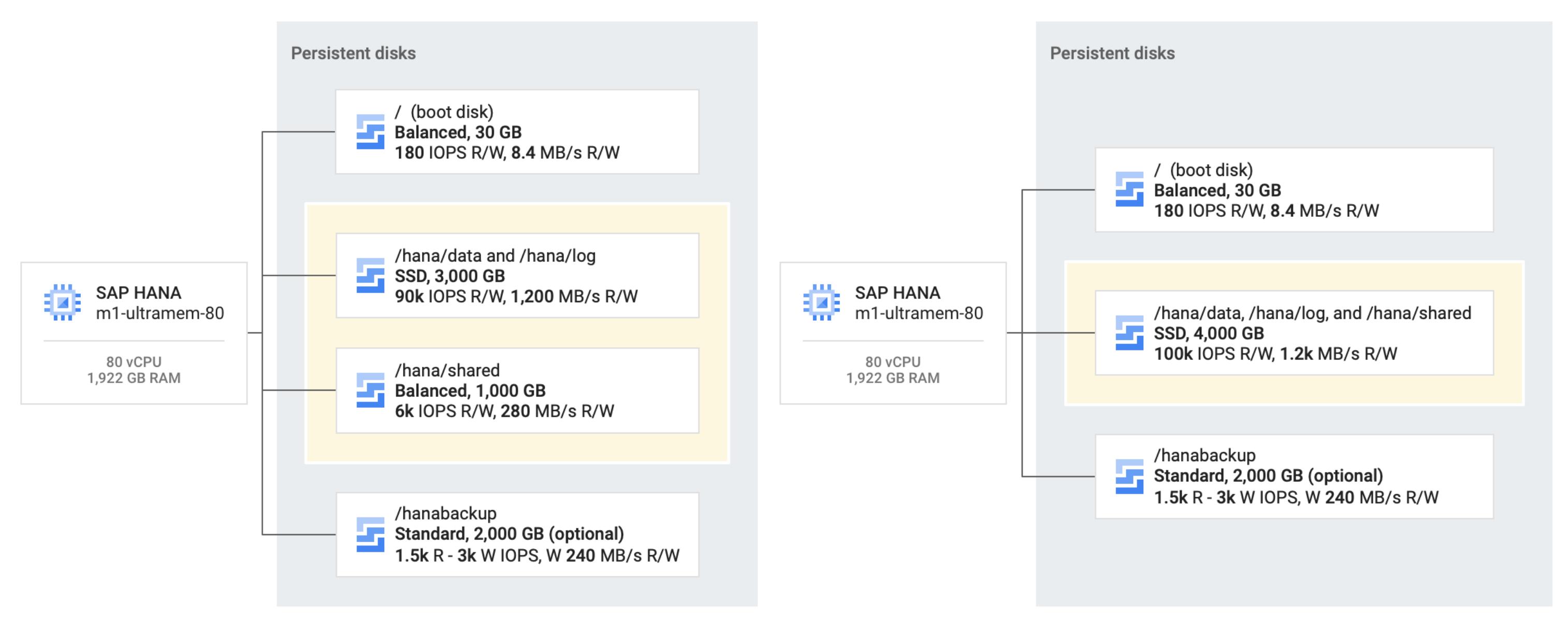 SAP HANA 시스템 두 개가 표시됩니다. 왼쪽 시스템에서는 자체 균형 있는 영구 디스크에 `/hana/shared`, SSD 영구 디스크에 `/hana/data` 및 `/hana/log`가 함께 있습니다. 다른 시스템에서는 SSD 영구 디스크 하나에 `/hana/data`, `/hana/log`, `/hana/shared`가 함께 있으며 이 아키텍처가 권장 아키텍처입니다.