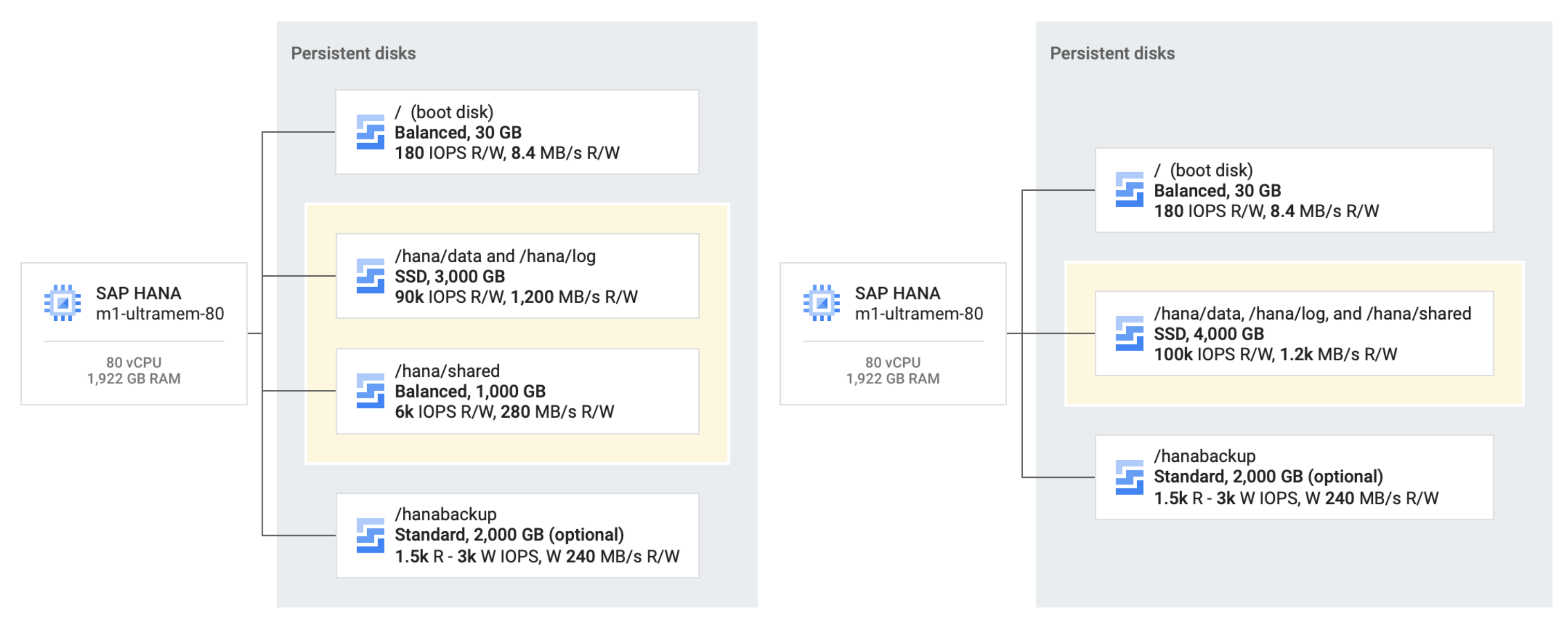 Two SAP HANA systems are shown: the left one has `/hana/shared` on its own balanced persistent disk and `/hana/data` and `/hana/log` on together on an SSD persistent disk. The other system has `/hana/data`, `/hana/log`, and `/hana/shared` together on a single SSD persistent disk, which is the recommended architecture.
