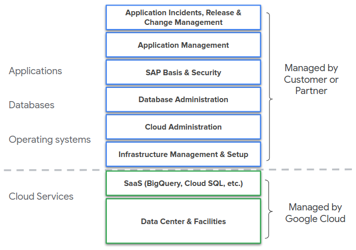 Management responsibilities for services and resources on Google Cloud