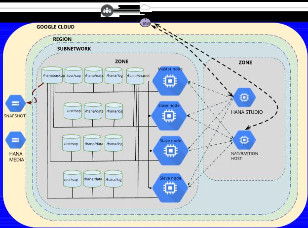Multi-node architecture diagram.