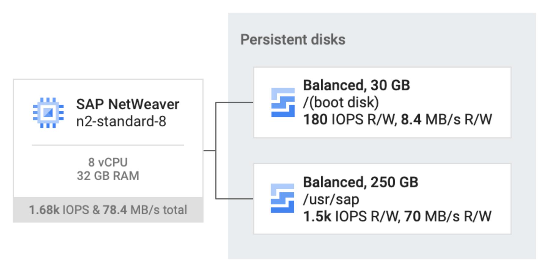 Dos discos persistentes balanceados, uno de 80GB y otro de 250GB, que están conectados a una VM host n2-standard-32 que ejecuta SAPNetWeaver