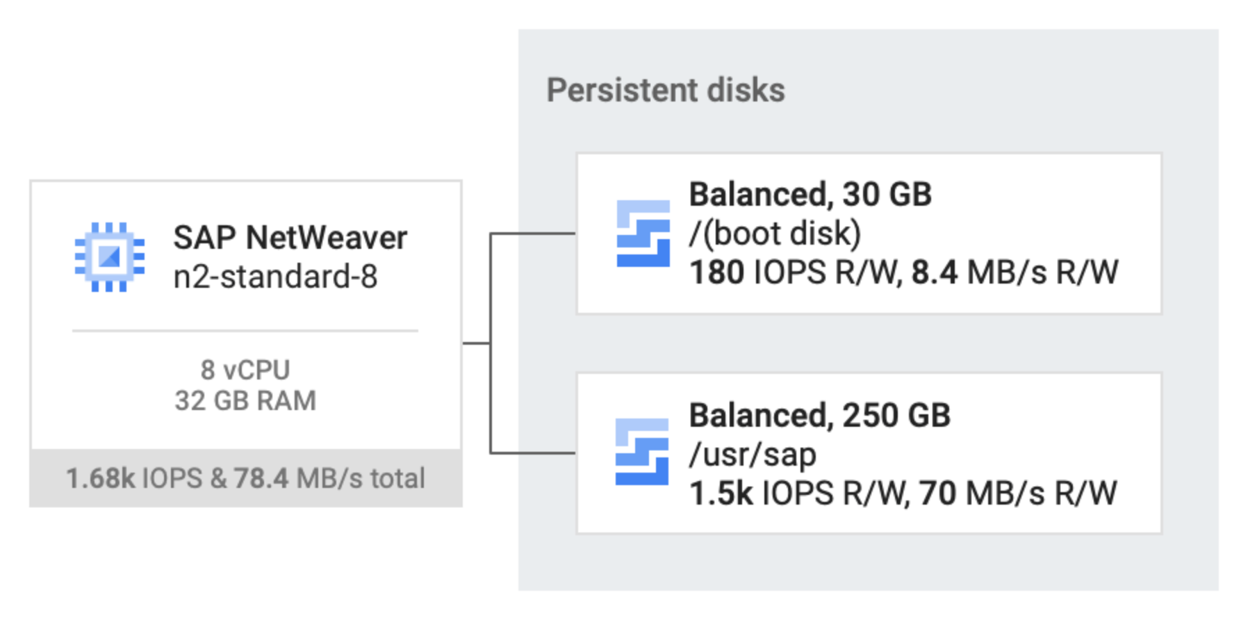 Two balanced persistent disks, one 80 GB and the other 250 GB, are attached to an n2-standard-32 host VM that is running SAP NetWeaver