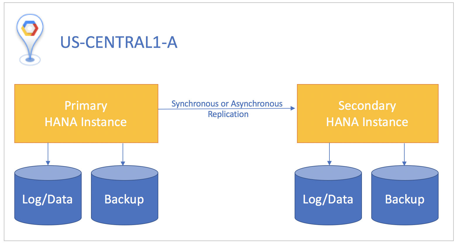 SAP HANA high availability and disaster recovery planning